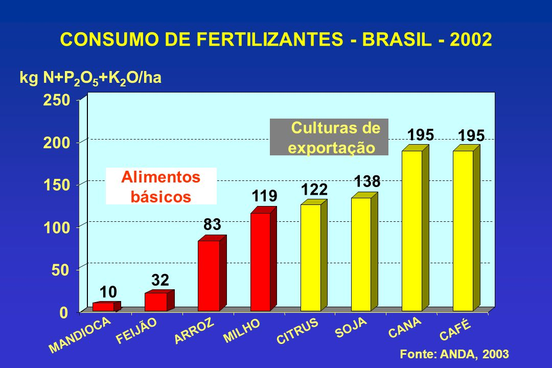 CONSUMO DE FERTILIZANTES - BRASIL - 2002 kg N+P 2 O 5 +K 2 O/ha MANDIOCA FEIJÃO ARROZ MILHO CITRUS SOJA CANA CAFÉ Fonte: ANDA, 2003 10 32 119 122 138 195 Alimentos básicos Culturas de exportação 83 0 50 100 150 200 250