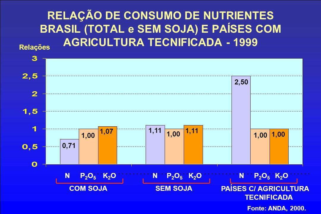 RELAÇÃO DE CONSUMO DE NUTRIENTES BRASIL (TOTAL e SEM SOJA) E PAÍSES COM AGRICULTURA TECNIFICADA - 1999 NP2O5P2O5 K2OK2ONP2O5P2O5 K2OK2ONP2O5P2O5 K2OK2O COM SOJASEM SOJA PAÍSES C/ AGRICULTURA TECNIFICADA Fonte: ANDA, 2000.
