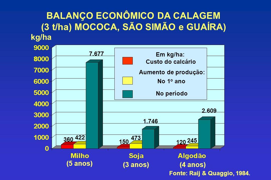 BALANÇO ECONÔMICO DA CALAGEM (3 t/ha) MOCOCA, SÃO SIMÃO e GUAÍRA) kg/ha Em kg/ha: Custo do calcário Aumento de produção: No 1 o ano No período 360 422 7.677 150 473 1.746 120 245 2.609 (5 anos) (3 anos)(4 anos) Fonte: Raij & Quaggio, 1984.
