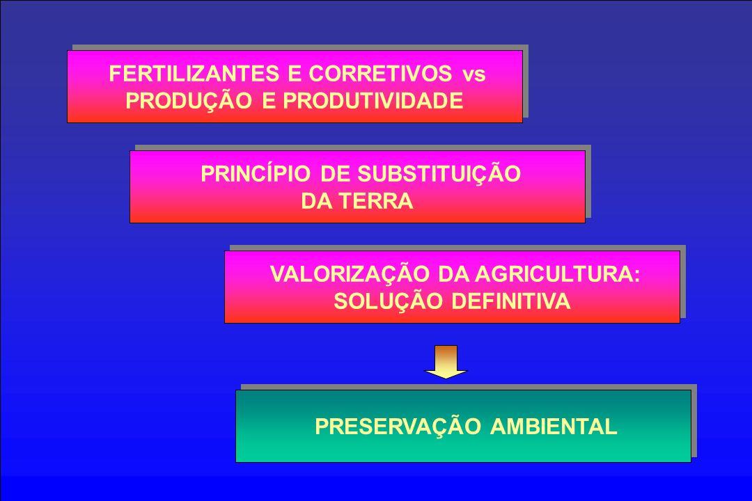 FERTILIZANTES E CORRETIVOS vs PRODUÇÃO E PRODUTIVIDADE PRINCÍPIO DE SUBSTITUIÇÃO DA TERRA VALORIZAÇÃO DA AGRICULTURA: SOLUÇÃO DEFINITIVA PRESERVAÇÃO AMBIENTAL