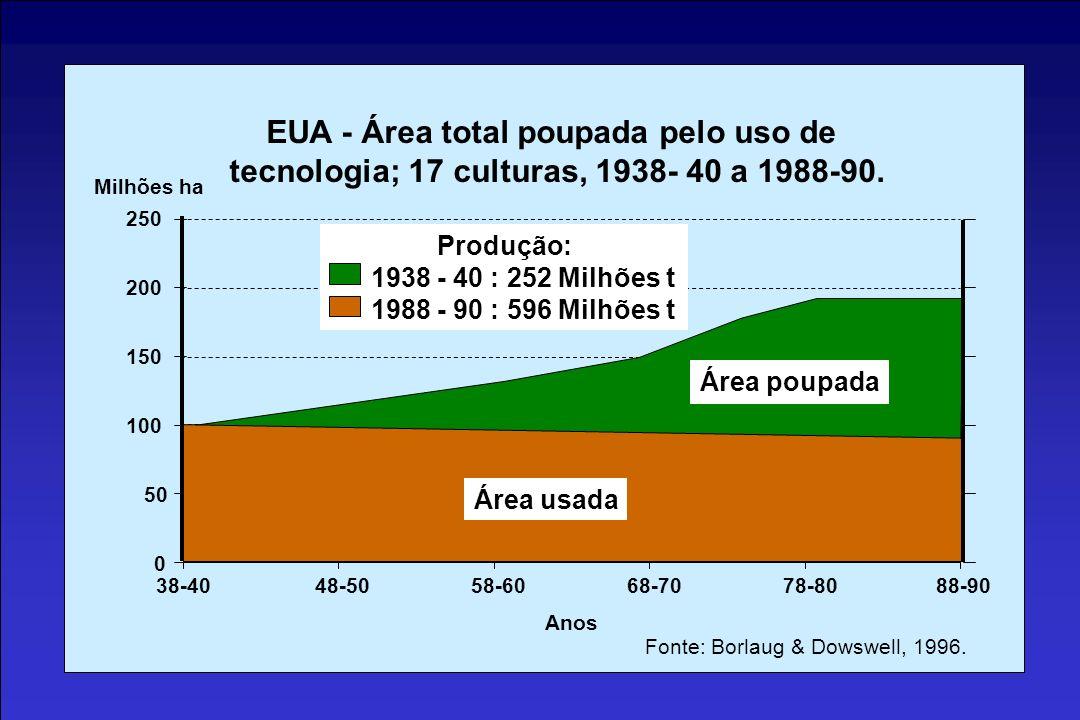 0 50 250 200 150 100 38-4048-5058-6068-7078-8088-90 Milhões ha EUA - Área total poupada pelo uso de tecnologia; 17 culturas, 1938- 40 a 1988-90. Área