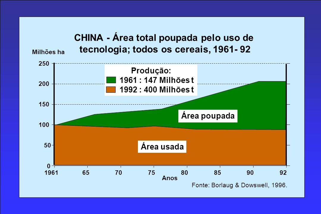 0 50 250 200 150 100 19616570758085 Milhões ha CHINA - Área total poupada pelo uso de tecnologia; todos os cereais, 1961- 92 9092 Área usada Área poupada Anos Fonte: Borlaug & Dowswell, 1996.