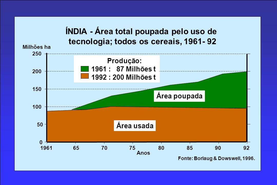 0 50 250 200 150 100 19616570758085 Milhões ha ÍNDIA - Área total poupada pelo uso de tecnologia; todos os cereais, 1961- 92 9092 Área usada Área poupada Anos Fonte: Borlaug & Dowswell, 1996.