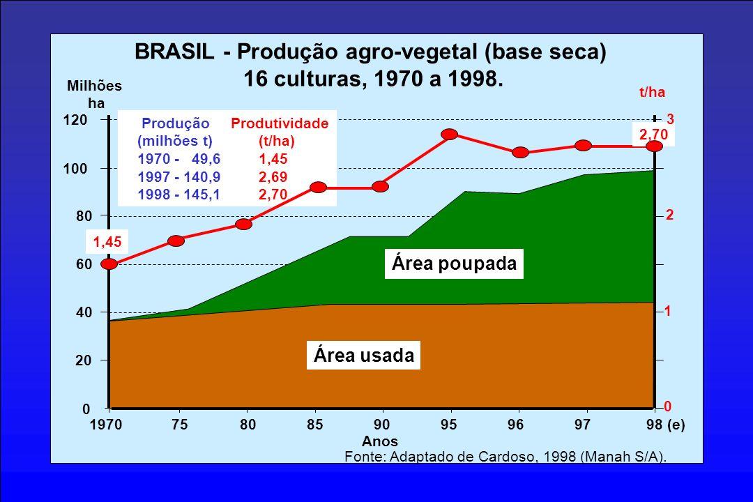 0 20 100 80 60 40 1970 75 80859095 Milhões ha BRASIL - Produção agro-vegetal (base seca) 16 culturas, 1970 a 1998. 9697 Área usada Área poupada Anos F