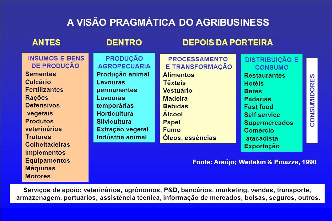 INSUMOS E BENS DE PRODUÇÃO Sementes Calcário Fertilizantes Rações Defensivos vegetais Produtos veterinários Tratores Colheitadeiras Implementos Equipa