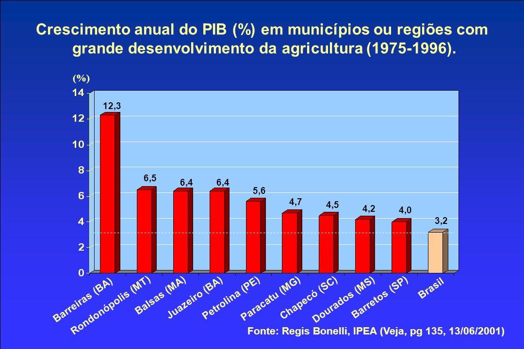 Barreiras (BA) Balsas (MA) Rondonópolis (MT) Juazeiro (BA) Petrolina (PE) Paracatu (MG) Chapecó (SC) Dourados (MS) Barretos (SP) Brasil (%) 12,3 6,5 6,4 5,6 4,7 4,5 4,2 4,0 3,2 Crescimento anual do PIB (%) em municípios ou regiões com grande desenvolvimento da agricultura (1975-1996).