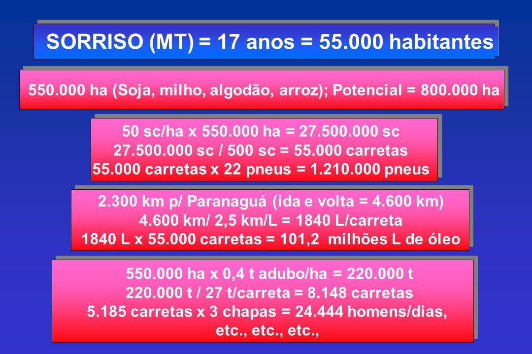 SORRISO (MT) = 17 anos = 55.000 habitantes 550.000 ha (Soja, milho, algodão, arroz); Potencial = 800.000 ha 50 sc/ha x 550.000 ha = 27.500.000 sc 27.500.000 sc / 500 sc = 55.000 carretas 55.000 carretas x 22 pneus = 1.210.000 pneus 2.300 km p/ Paranaguá (ida e volta = 4.600 km) 4.600 km/ 2,5 km/L = 1840 L/carreta 1840 L x 55.000 carretas = 101,2 milhões L de óleo 550.000 ha x 0,4 t adubo/ha = 220.000 t 220.000 t / 27 t/carreta = 8.148 carretas 5.185 carretas x 3 chapas = 24.444 homens/dias, etc., etc., etc.,