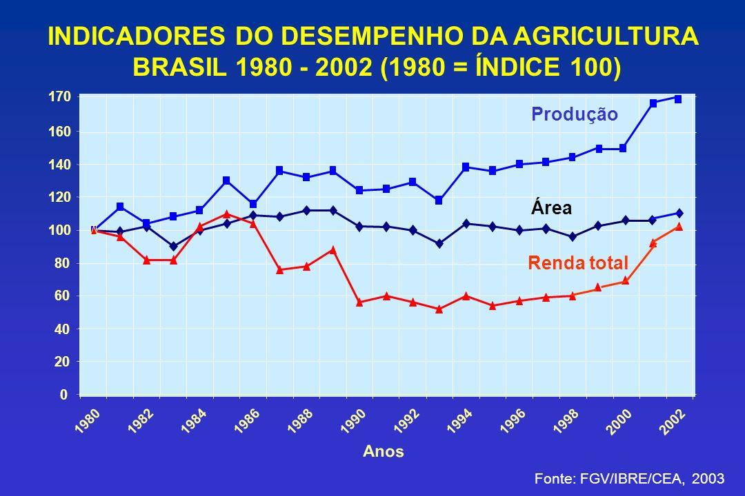 INDICADORES DO DESEMPENHO DA AGRICULTURA BRASIL 1980 - 2002 (1980 = ÍNDICE 100)