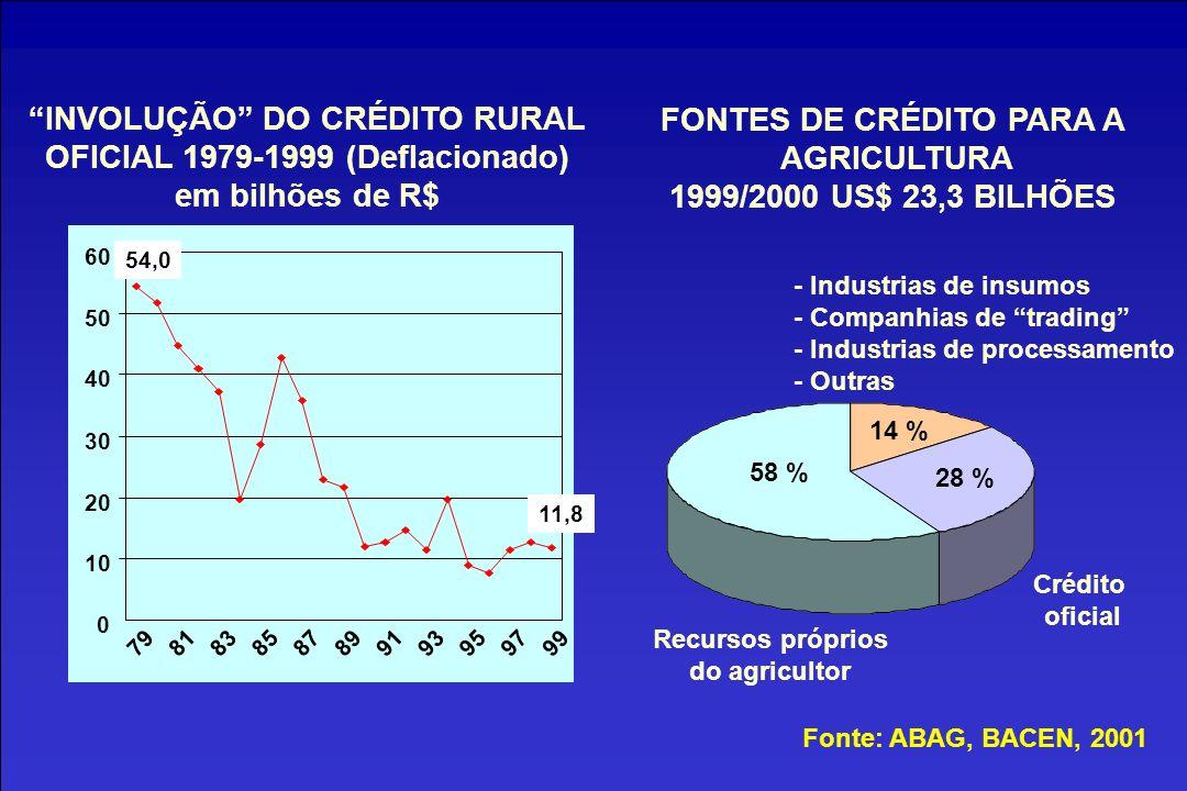INVOLUÇÃO DO CRÉDITO RURAL OFICIAL 1979-1999 (Deflacionado) em bilhões de R$ 0 10 20 30 40 50 60 7981838587899193959799 54,0 11,8 FONTES DE CRÉDITO PARA A AGRICULTURA 1999/2000 US$ 23,3 BILHÕES - Industrias de insumos - Companhias de trading - Industrias de processamento - Outras Crédito oficial Recursos próprios do agricultor 58 % 14 % 28 % Fonte: ABAG, BACEN, 2001