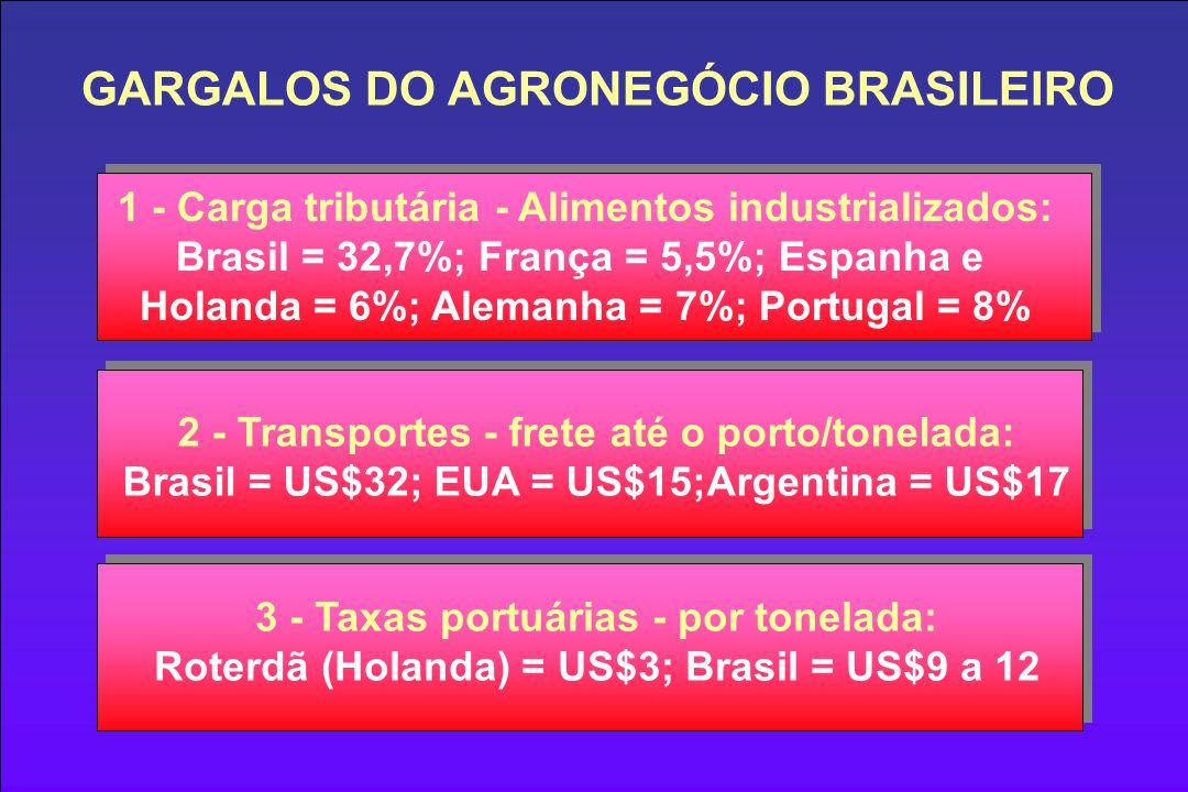 1 - Carga tributária - Alimentos industrializados: Brasil = 32,7%; França = 5,5%; Espanha e Holanda = 6%; Alemanha = 7%; Portugal = 8% 2 - Transportes - frete até o porto/tonelada: Brasil = US$32; EUA = US$15;Argentina = US$17 3 - Taxas portuárias - por tonelada: Roterdã (Holanda) = US$3; Brasil = US$9 a 12 GARGALOS DO AGRONEGÓCIO BRASILEIRO