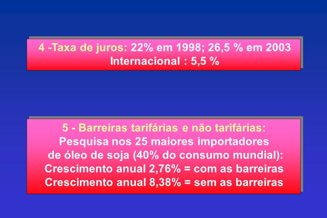 4 -Taxa de juros: 22% em 1998; 26,5 % em 2003 Internacional : 5,5 % 5 - Barreiras tarifárias e não tarifárias: Pesquisa nos 25 maiores importadores de