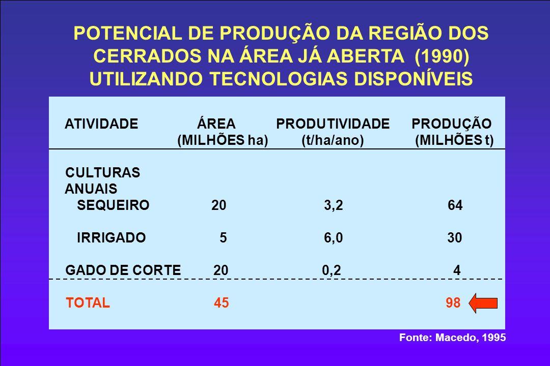POTENCIAL DE PRODUÇÃO DA REGIÃO DOS CERRADOS NA ÁREA JÁ ABERTA (1990) UTILIZANDO TECNOLOGIAS DISPONÍVEIS ATIVIDADE ÁREA PRODUTIVIDADE PRODUÇÃO (MILHÕES ha) (t/ha/ano) (MILHÕES t) CULTURAS ANUAIS SEQUEIRO 20 3,2 64 IRRIGADO 5 6,0 30 GADO DE CORTE 20 0,2 4 TOTAL 45 98 Fonte: Macedo, 1995