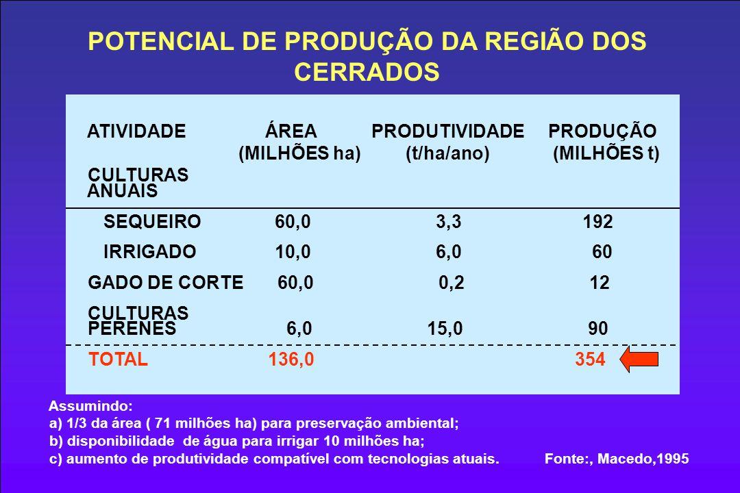POTENCIAL DE PRODUÇÃO DA REGIÃO DOS CERRADOS Assumindo: a) 1/3 da área ( 71 milhões ha) para preservação ambiental; b) disponibilidade de água para irrigar 10 milhões ha; c) aumento de produtividade compatível com tecnologias atuais.