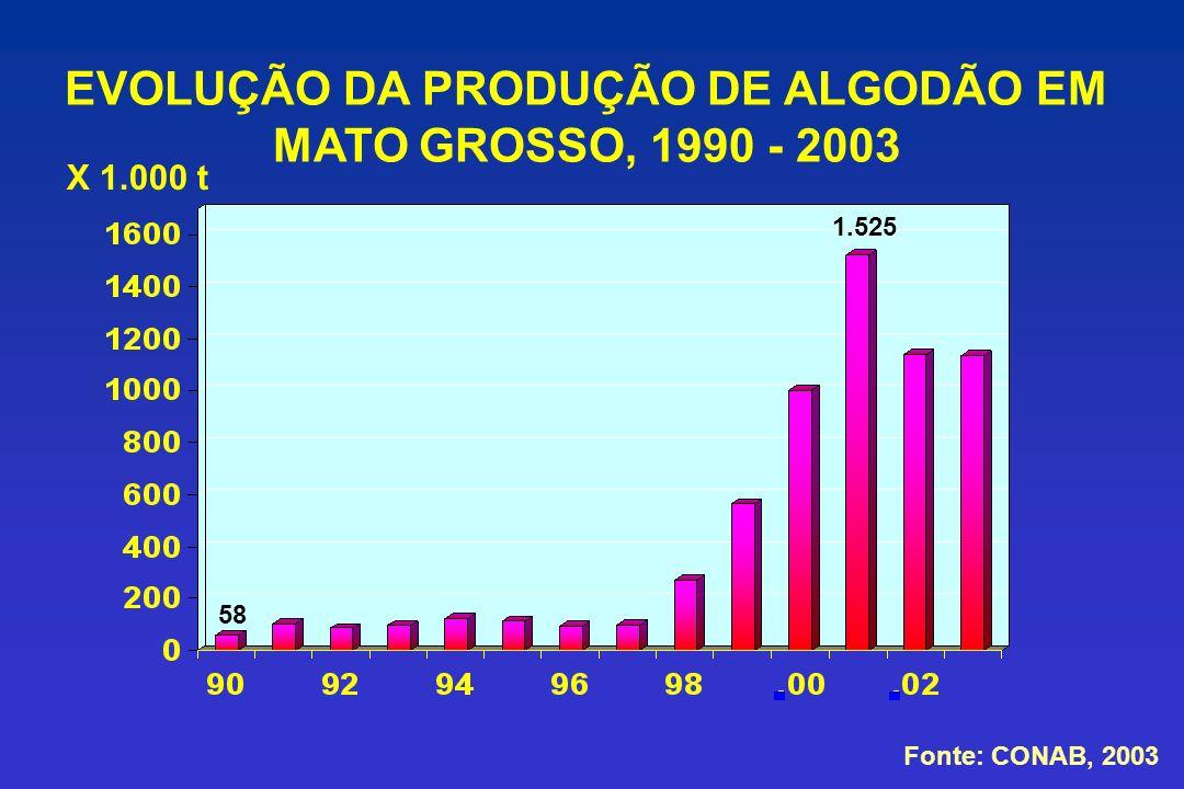 EVOLUÇÃO DA PRODUÇÃO DE ALGODÃO EM MATO GROSSO, 1990 - 2003 Fonte: CONAB, 2003 X 1.000 t 58 1.525