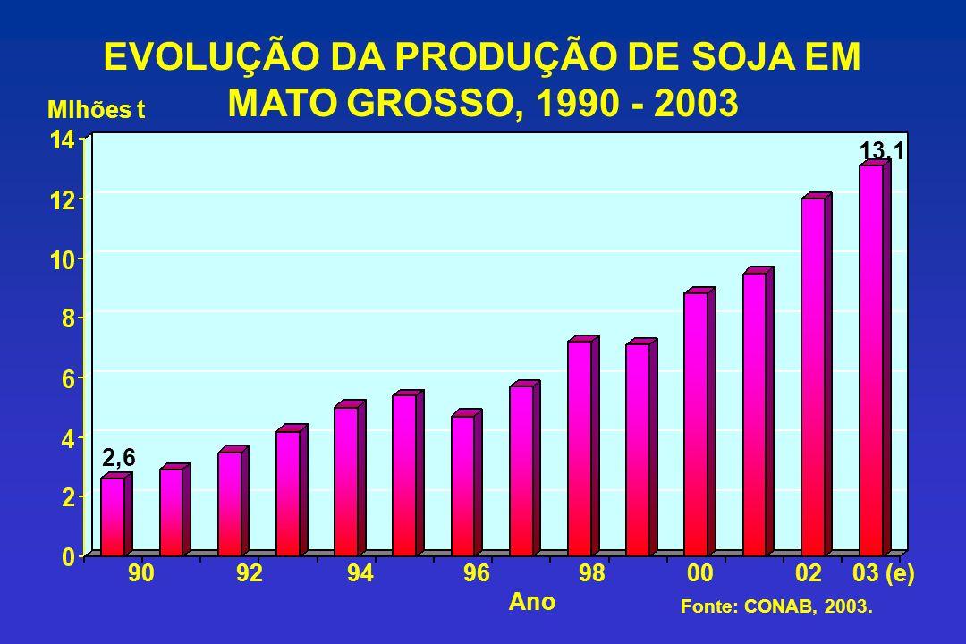 EVOLUÇÃO DA PRODUÇÃO DE SOJA EM MATO GROSSO, 1990 - 2003 9092949698000203 (e) Mlhões t Fonte: CONAB, 2003.