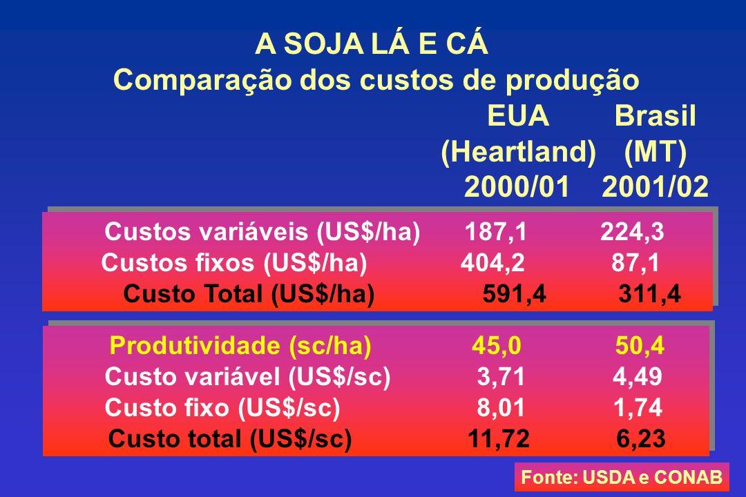 A SOJA LÁ E CÁ Comparação dos custos de produção EUA (Heartland) 2000/01 Brasil (MT) 2001/02 Produtividade (sc/ha) 45,0 50,4 Custo variável (US$/sc) 3