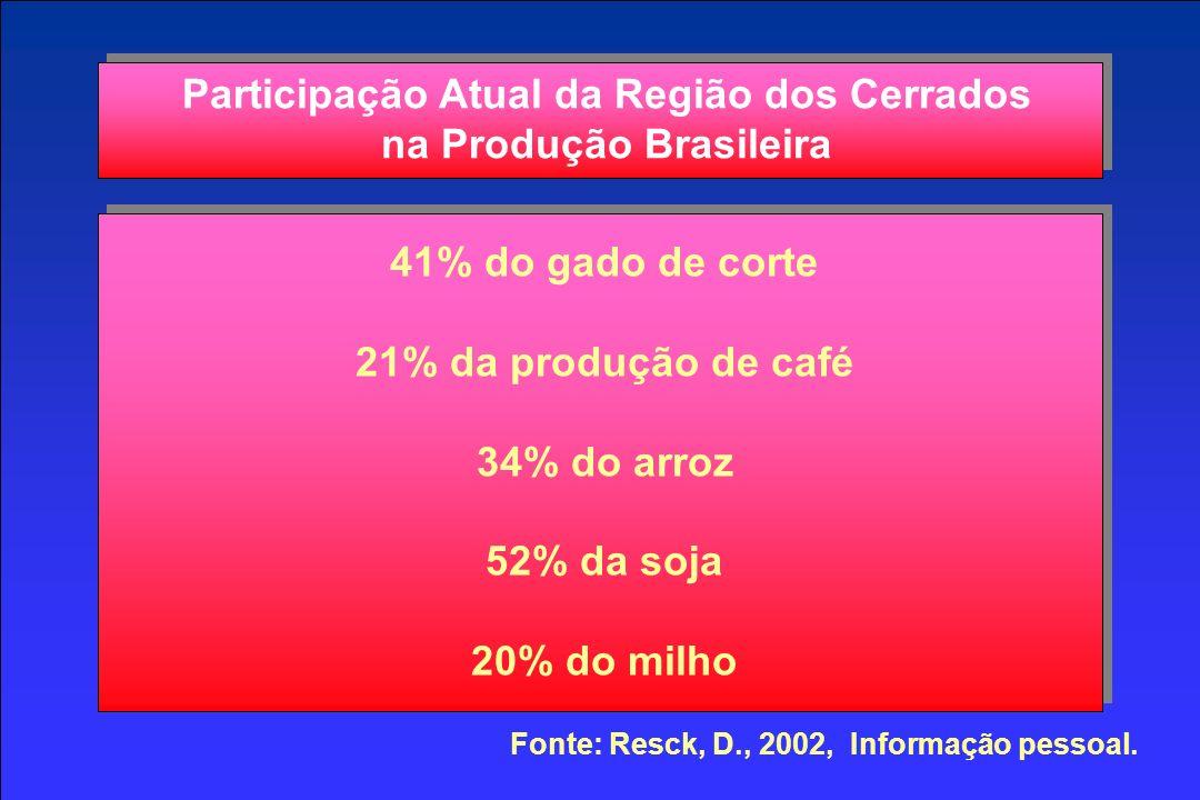 Participação Atual da Região dos Cerrados na Produção Brasileira 41% do gado de corte 21% da produção de café 34% do arroz 52% da soja 20% do milho Fonte: Resck, D., 2002, Informação pessoal.