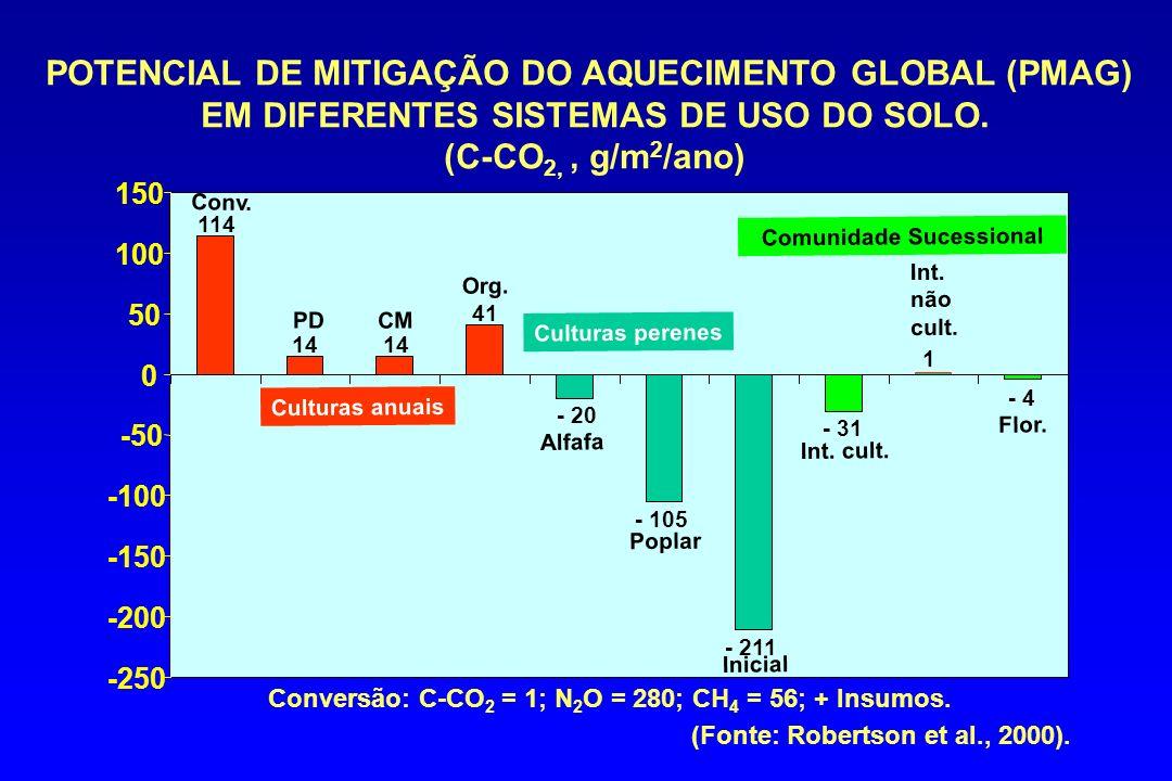 POTENCIAL DE MITIGAÇÃO DO AQUECIMENTO GLOBAL (PMAG) EM DIFERENTES SISTEMAS DE USO DO SOLO. (C-CO 2,, g/m 2 /ano) -250 -200 -150 -100 -50 0 50 100 150