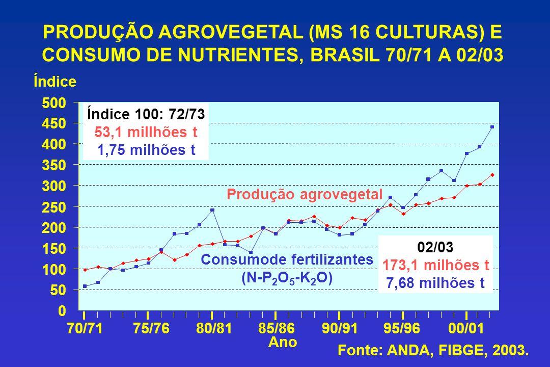 PRODUÇÃO AGROVEGETAL (MS 16 CULTURAS) E CONSUMO DE NUTRIENTES, BRASIL 70/71 A 02/03