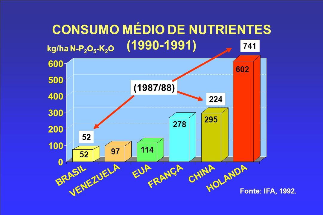 CONSUMO MÉDIO DE NUTRIENTES (1990-1991) 52 97 114 278 295 602 0 100 200 300 400 500 600 BRASIL VENEZUELA EUA FRANÇA CHINA HOLANDA kg/ha N-P 2 O 5 -K 2 O Fonte: IFA, 1992.