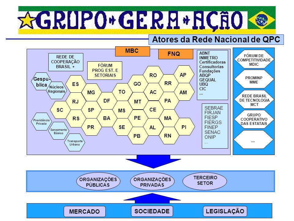 Grupo de Coordenação: 1 o ENCONTRO 24/nov/04 Desafios e Oportunidades 1 o ENCONTRO 24/nov/04 Desafios e Oportunidades Frentes de Atuação PLANEJAMENTO ESTRATÉGICO LEVANTAMENTO DE ATIVOS DEMANDAS PRIORITÁRIAS 2 o ENCONTRO 23 e 24/nov/05 Compromisso e Alinhamento 2 o ENCONTRO 23 e 24/nov/05 Compromisso e Alinhamento PETROBRAS MBC GESPUBLICA Fórum QPC FNQ EB – Exército Brasileiro INMETRO SEBRAE MCT FURNAS PQRio 3 o ENCONTRO 22 e 23/nov/06 Dever de Transformar 3 o ENCONTRO 22 e 23/nov/06 Dever de Transformar