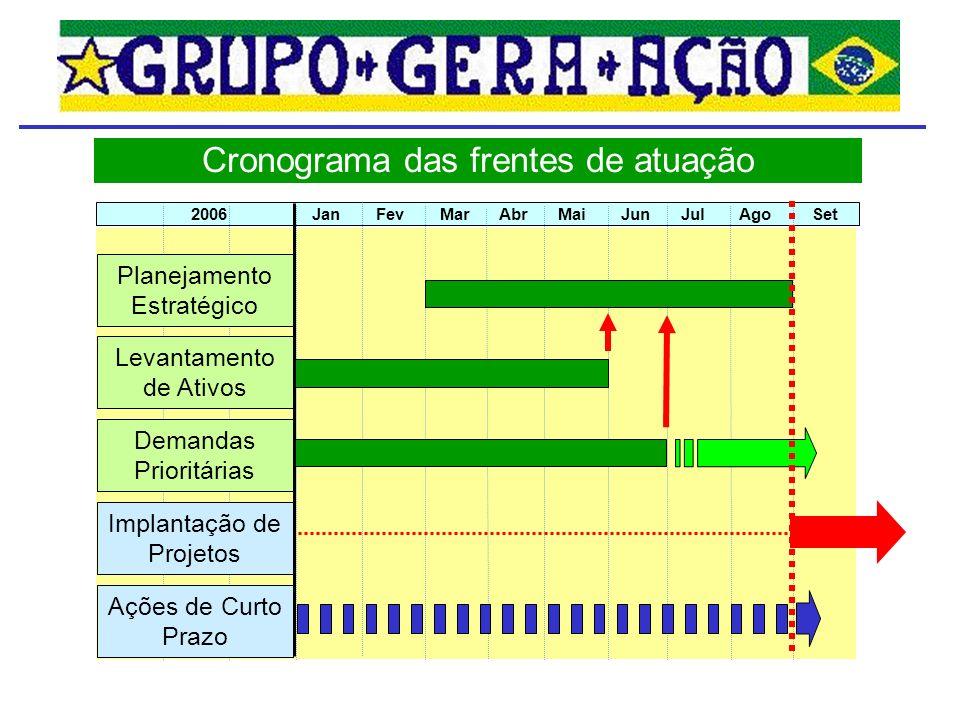 Cronograma das frentes de atuação 2006 Jan Fev Mar Abr Mai Jun Jul Ago Set Levantamento de Ativos Implantação de Projetos Ações de Curto Prazo Demandas Prioritárias Planejamento Estratégico