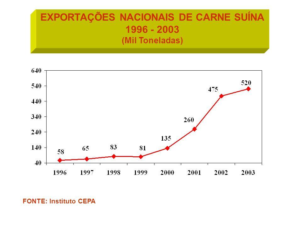 EXPORTAÇÕES NACIONAIS DE CARNE SUÍNA 1996 - 2003 (Mil Toneladas) FONTE: Instituto CEPA