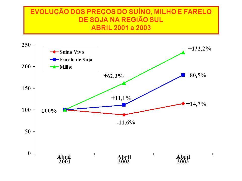 EVOLUÇÃO DOS PREÇOS DO SUÍNO, MILHO E FARELO DE SOJA NA REGIÃO SUL ABRIL 2001 a 2003 Abril