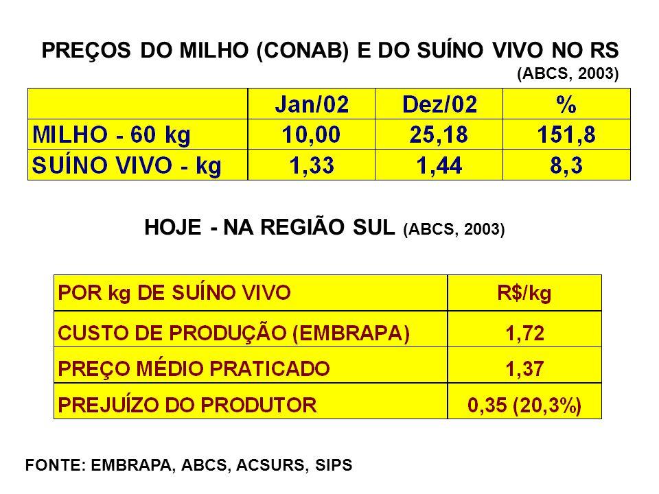 PREÇOS DO MILHO (CONAB) E DO SUÍNO VIVO NO RS (ABCS, 2003) HOJE - NA REGIÃO SUL (ABCS, 2003) FONTE: EMBRAPA, ABCS, ACSURS, SIPS