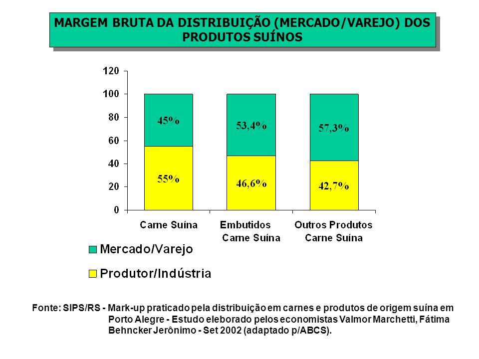 MARGEM BRUTA DA DISTRIBUIÇÃO (MERCADO/VAREJO) DOS PRODUTOS SUÍNOS MARGEM BRUTA DA DISTRIBUIÇÃO (MERCADO/VAREJO) DOS PRODUTOS SUÍNOS Fonte: SIPS/RS - M
