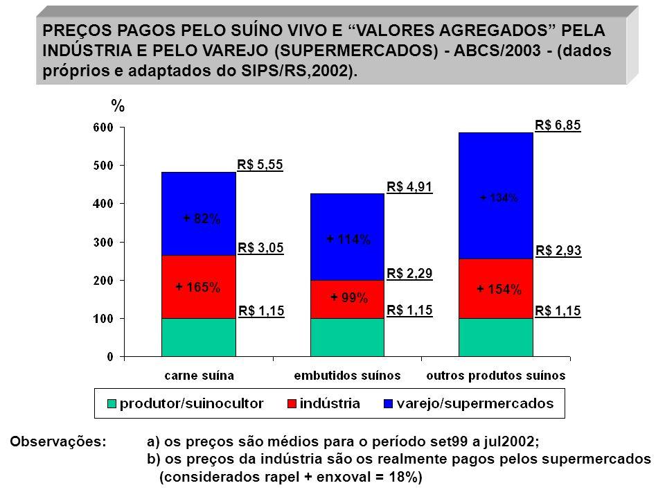 PREÇOS PAGOS PELO SUÍNO VIVO E VALORES AGREGADOS PELA INDÚSTRIA E PELO VAREJO (SUPERMERCADOS) - ABCS/2003 - (dados próprios e adaptados do SIPS/RS,200