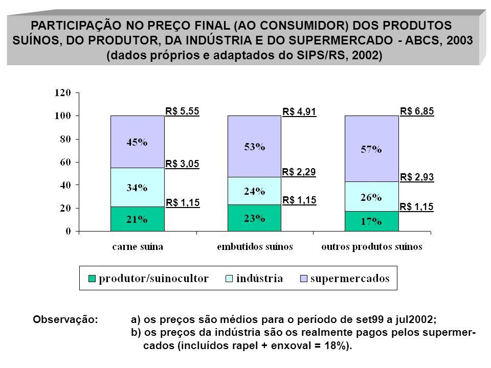 PARTICIPAÇÃO NO PREÇO FINAL (AO CONSUMIDOR) DOS PRODUTOS SUÍNOS, DO PRODUTOR, DA INDÚSTRIA E DO SUPERMERCADO - ABCS, 2003 (dados próprios e adaptados
