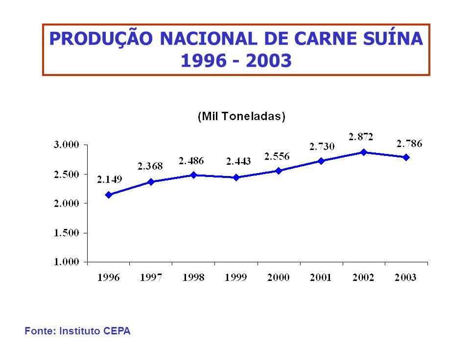 PRODUÇÃO NACIONAL DE CARNE SUÍNA 1996 - 2003 Fonte: Instituto CEPA