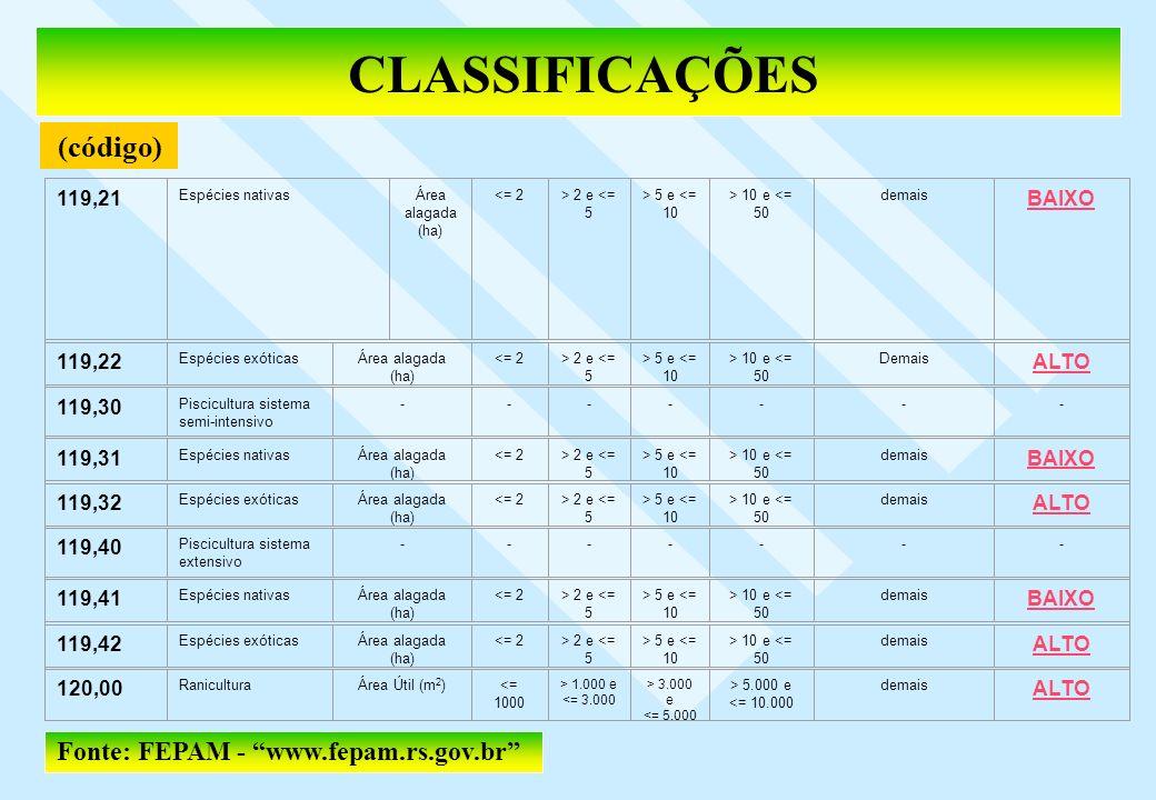 CLASSIFICAÇÕES 119,21 Espécies nativasÁrea alagada (ha) <= 2> 2 e <= 5 > 5 e <= 10 > 10 e <= 50 demais BAIXO 119,22 Espécies exóticasÁrea alagada (ha)