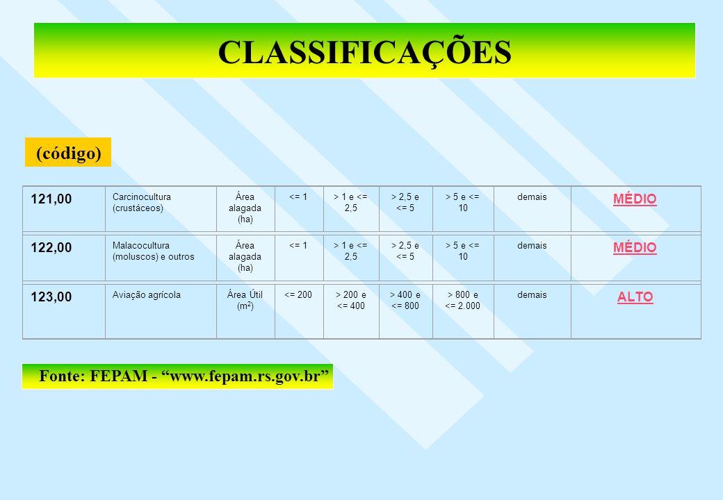 CLASSIFICAÇÕES 121,00 Carcinocultura (crustáceos) Área alagada (ha) <= 1> 1 e <= 2,5 > 2,5 e <= 5 > 5 e <= 10 demais MÉDIO 122,00 Malacocultura (molus