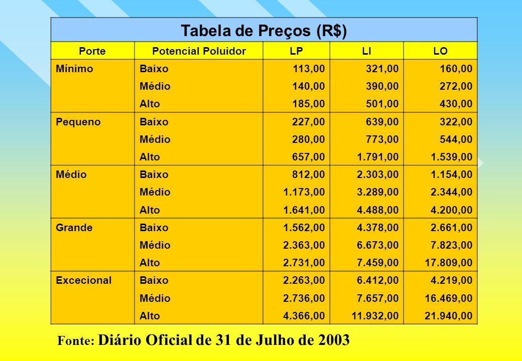 Fonte: Diário Oficial de 31 de Julho de 2003 Tabela de Preços (R$) PortePotencial PoluidorLPLILO MínimoBaixo113,00321,00160,00 Médio140,00390,00272,00