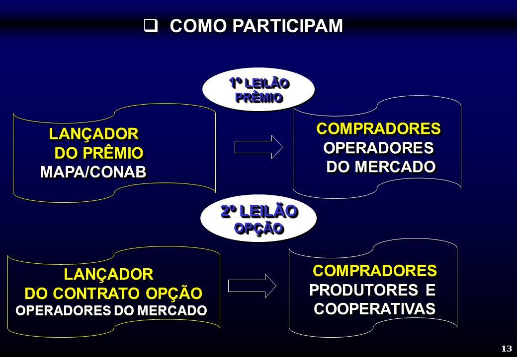 13 LANÇADOR DO CONTRATO OPÇÃO DO CONTRATO OPÇÃO OPERADORES DO MERCADO LANÇADOR DO CONTRATO OPÇÃO DO CONTRATO OPÇÃO OPERADORES DO MERCADO COMPRADORES PRODUTORES E COOPERATIVASCOMPRADORES COOPERATIVAS 2º LEILÃO OPÇÃO OPÇÃO COMO PARTICIPAM COMO PARTICIPAMLANÇADOR DO PRÊMIO DO PRÊMIOMAPA/CONABLANÇADOR MAPA/CONAB COMPRADORESOPERADORES DO MERCADO DO MERCADOCOMPRADORESOPERADORES 1º LEILÃO PRÊMIO PRÊMIO