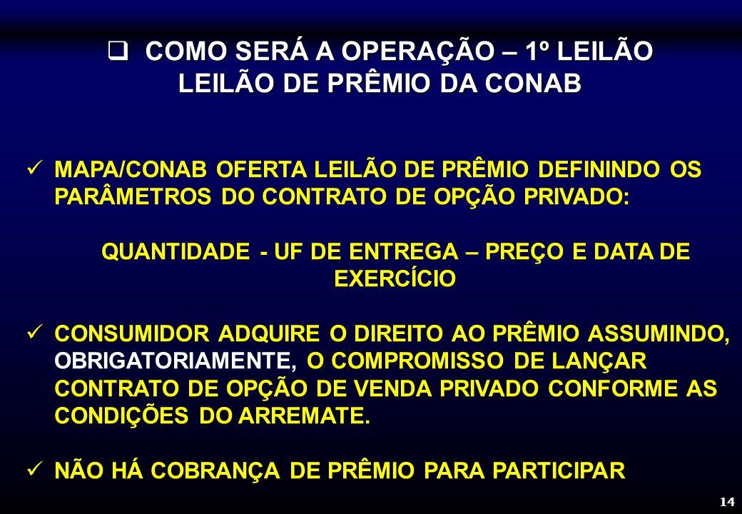 14 COMO SERÁ A OPERAÇÃO – 1º LEILÃO LEILÃO DE PRÊMIO DA CONAB COMO SERÁ A OPERAÇÃO – 1º LEILÃO LEILÃO DE PRÊMIO DA CONAB MAPA/CONAB OFERTA LEILÃO DE PRÊMIO DEFININDO OS PARÂMETROS DO CONTRATO DE OPÇÃO PRIVADO: QUANTIDADE - UF DE ENTREGA – PREÇO E DATA DE EXERCÍCIO CONSUMIDOR ADQUIRE O DIREITO AO PRÊMIO ASSUMINDO, OBRIGATORIAMENTE, O COMPROMISSO DE LANÇAR CONTRATO DE OPÇÃO DE VENDA PRIVADO CONFORME AS CONDIÇÕES DO ARREMATE.