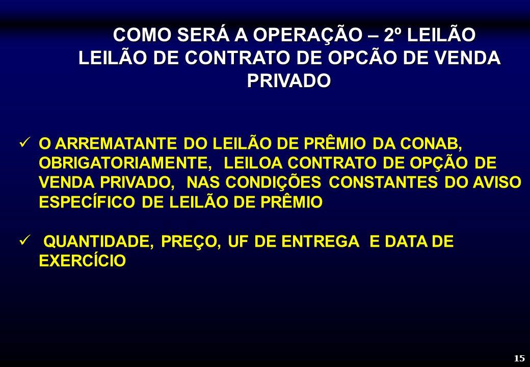 15 COMO SERÁ A OPERAÇÃO – 2º LEILÃO COMO SERÁ A OPERAÇÃO – 2º LEILÃO LEILÃO DE CONTRATO DE OPCÃO DE VENDA PRIVADO O ARREMATANTE DO LEILÃO DE PRÊMIO DA CONAB, OBRIGATORIAMENTE, LEILOA CONTRATO DE OPÇÃO DE VENDA PRIVADO, NAS CONDIÇÕES CONSTANTES DO AVISO ESPECÍFICO DE LEILÃO DE PRÊMIO QUANTIDADE, PREÇO, UF DE ENTREGA E DATA DE EXERCÍCIO