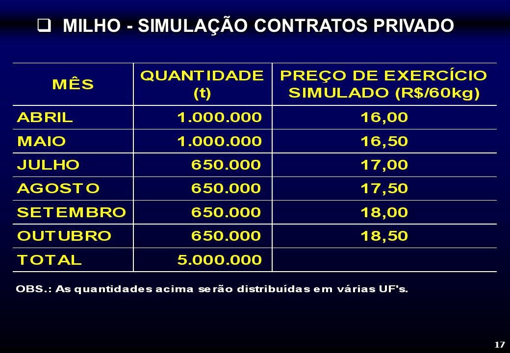 17 MILHO - SIMULAÇÃO CONTRATOS PRIVADO MILHO - SIMULAÇÃO CONTRATOS PRIVADO