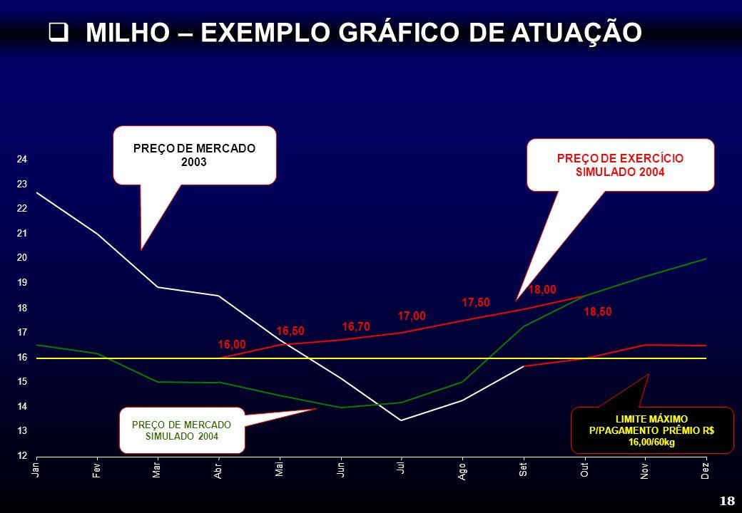 18 PREÇO DE MERCADO SIMULADO 2004 LIMITE MÁXIMO P/PAGAMENTO PRÊMIO R$ 16,00/60kg PREÇO DE MERCADO 2003 PREÇO DE EXERCÍCIO SIMULADO 2004 16,00 16,50 16