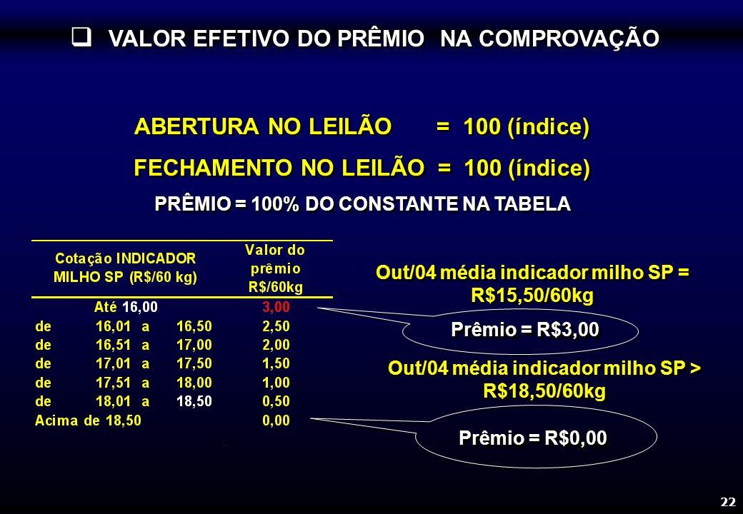22 Prêmio = R$3,00 Out/04 média indicador milho SP = R$15,50/60kg ABERTURA NO LEILÃO = 100 (índice) FECHAMENTO NO LEILÃO = 100 (índice) PRÊMIO = 100% DO CONSTANTE NA TABELA ABERTURA NO LEILÃO = 100 (índice) FECHAMENTO NO LEILÃO = 100 (índice) PRÊMIO = 100% DO CONSTANTE NA TABELA VALOR EFETIVO DO PRÊMIO NA COMPROVAÇÃO VALOR EFETIVO DO PRÊMIO NA COMPROVAÇÃO Prêmio = R$0,00 Out/04 média indicador milho SP > R$18,50/60kg