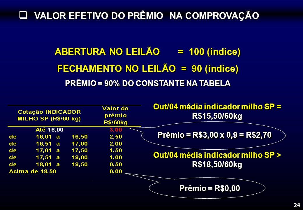 24 Out/04 média indicador milho SP = R$15,50/60kg Prêmio = R$3,00 x 0,9 = R$2,70 ABERTURA NO LEILÃO = 100 (índice) FECHAMENTO NO LEILÃO = 90 (índice) PRÊMIO = 90% DO CONSTANTE NA TABELA ABERTURA NO LEILÃO = 100 (índice) FECHAMENTO NO LEILÃO = 90 (índice) PRÊMIO = 90% DO CONSTANTE NA TABELA VALOR EFETIVO DO PRÊMIO NA COMPROVAÇÃO VALOR EFETIVO DO PRÊMIO NA COMPROVAÇÃO Prêmio = R$0,00 Out/04 média indicador milho SP > R$18,50/60kg