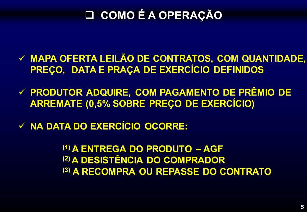 5 COMO É A OPERAÇÃO COMO É A OPERAÇÃO MAPA OFERTA LEILÃO DE CONTRATOS, COM QUANTIDADE, PREÇO, DATA E PRAÇA DE EXERCÍCIO DEFINIDOS PRODUTOR ADQUIRE, COM PAGAMENTO DE PRÊMIO DE ARREMATE (0,5% SOBRE PREÇO DE EXERCÍCIO) NA DATA DO EXERCÍCIO OCORRE: (1) A ENTREGA DO PRODUTO – AGF (2) A DESISTÊNCIA DO COMPRADOR (3) A RECOMPRA OU REPASSE DO CONTRATO