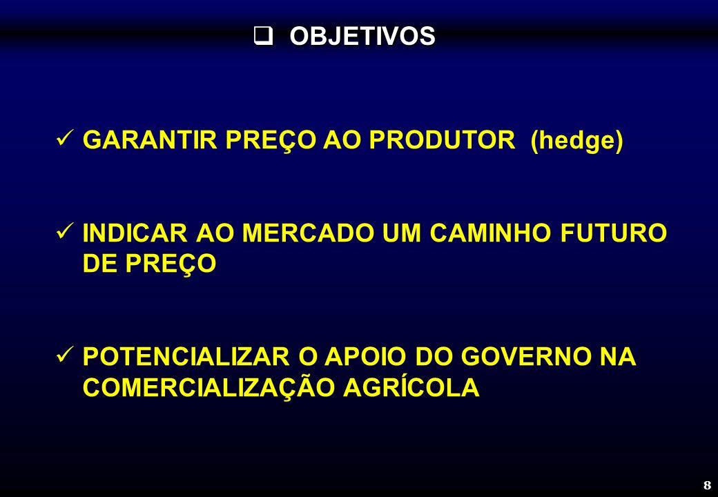8 GARANTIR PREÇO AO PRODUTOR (hedge) INDICAR AO MERCADO UM CAMINHO FUTURO DE PREÇO POTENCIALIZAR O APOIO DO GOVERNO NA COMERCIALIZAÇÃO AGRÍCOLA OBJETI