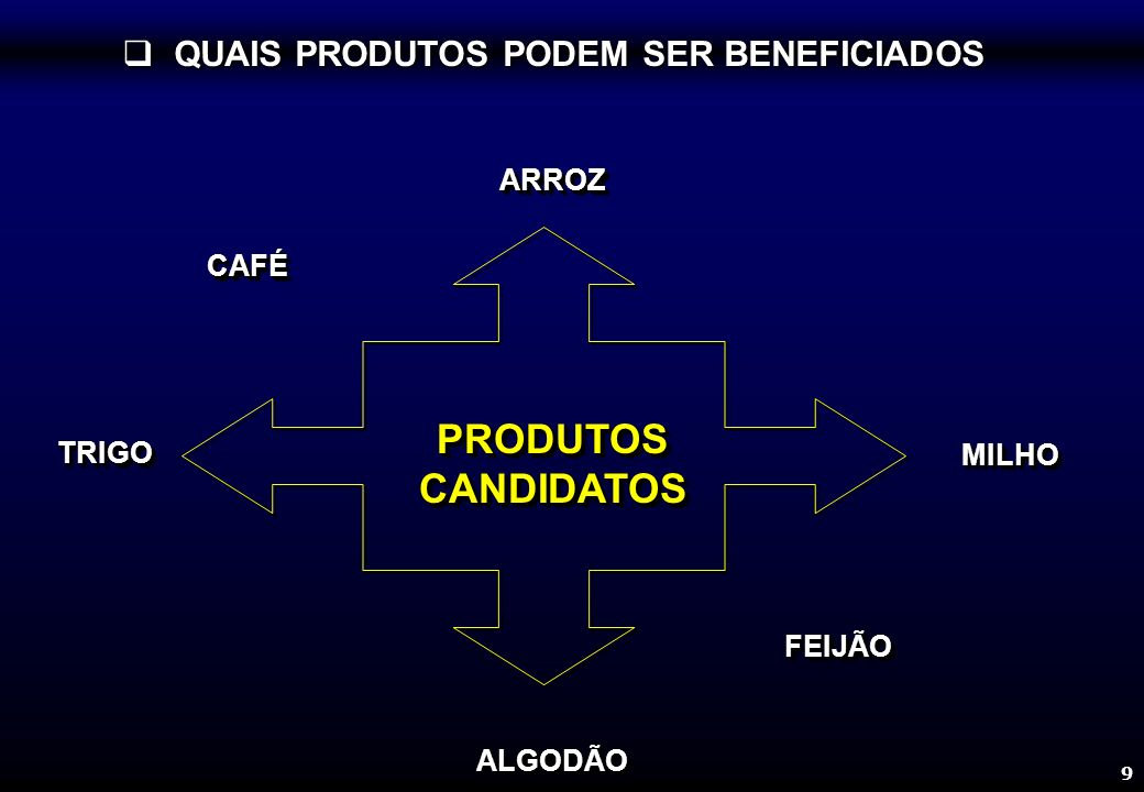 9 PRODUTOS CANDIDATOS ALGODÃOALGODÃO ARROZARROZ TRIGOTRIGO MILHOMILHO CAFÉCAFÉ FEIJÃOFEIJÃO QUAIS PRODUTOS PODEM SER BENEFICIADOS QUAIS PRODUTOS PODEM SER BENEFICIADOS