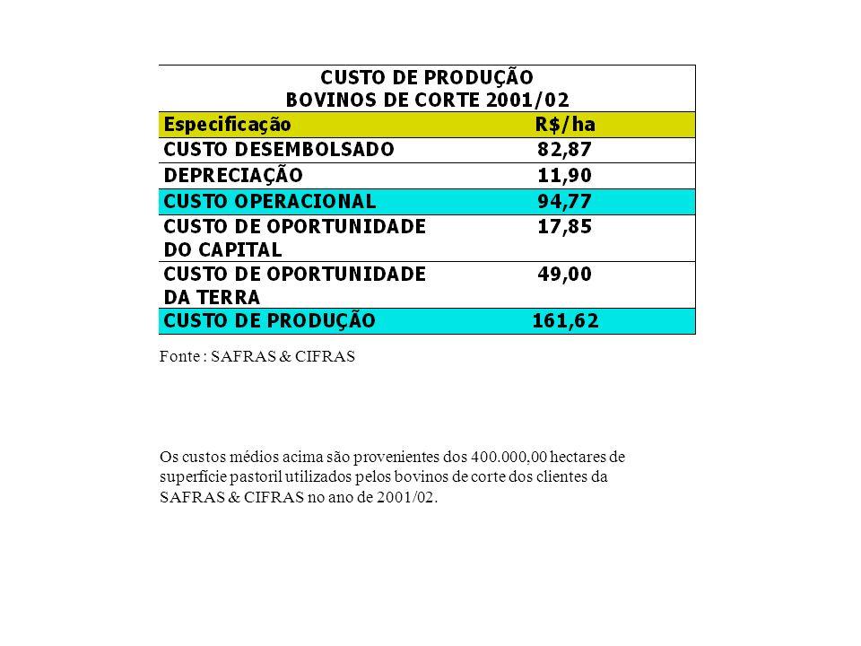 Fonte : SAFRAS & CIFRAS Os custos médios acima são provenientes dos 400.000,00 hectares de superfície pastoril utilizados pelos bovinos de corte dos c