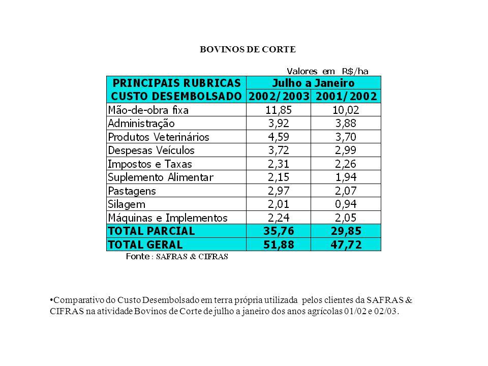 BOVINOS DE CORTE COMPARATIVO DO CUSTO DESEMBOLSADO US$/HA/ANO DE SUPERFÍCIE PASTORIL X PREÇO US$/KG VIVO Fonte : SAFRAS & CIFRAS Média das Safras 91/92, 92/93, 93/94.