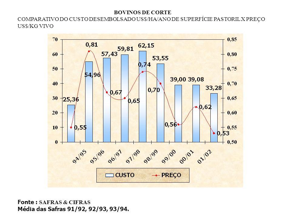 BOVINOS DE CORTE (RS) SISTEMA CICLO COMPLETO INDICADORES TÉCNICOS E ECONÔMICOS O resultado é a diferença entre a Receita Bruta e o Custo Desembolsado por hectare ano em terra própria.