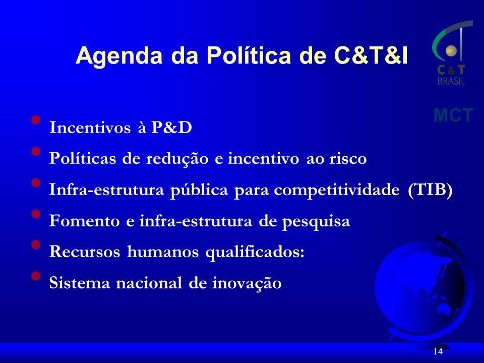 14 Incentivos à P&D Políticas de redução e incentivo ao risco Infra-estrutura pública para competitividade (TIB) Fomento e infra-estrutura de pesquisa Recursos humanos qualificados: Sistema nacional de inovação MCT Agenda da Política de C&T&I